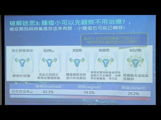 卵巢癌患者年輕化 最年輕僅20歲