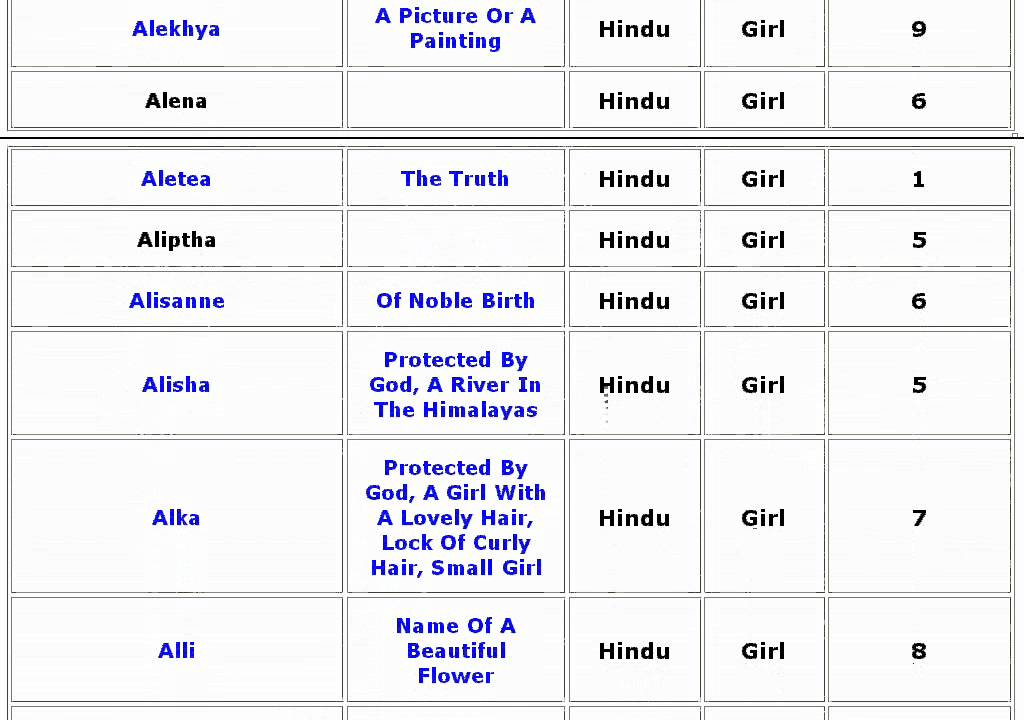 Female Names: Lucky Hindu Girl Baby Names With Meanings
