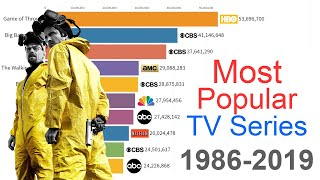 Most Popular TV Series 1986 - 2019