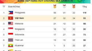 Bảng tổng sắp huy chương SEA Games 30 ngày 4/12
