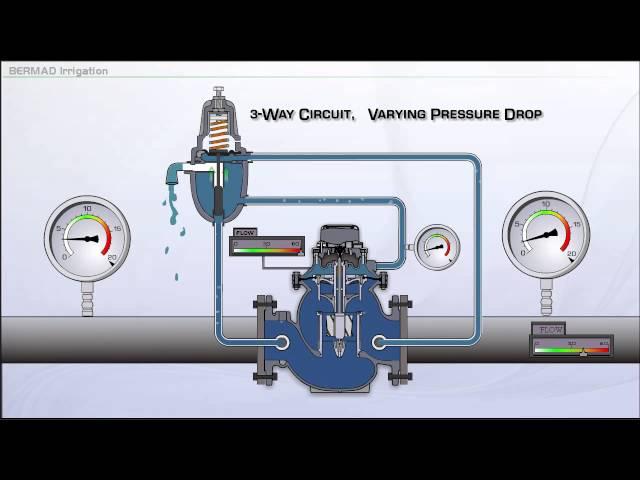 Pressão variável na operação de 3 vias 900