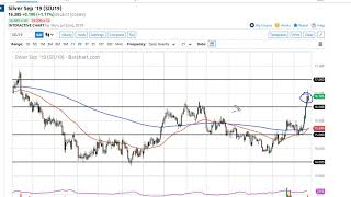 Silver Technical Analysis for July 23, 2019 by FXEmpire
