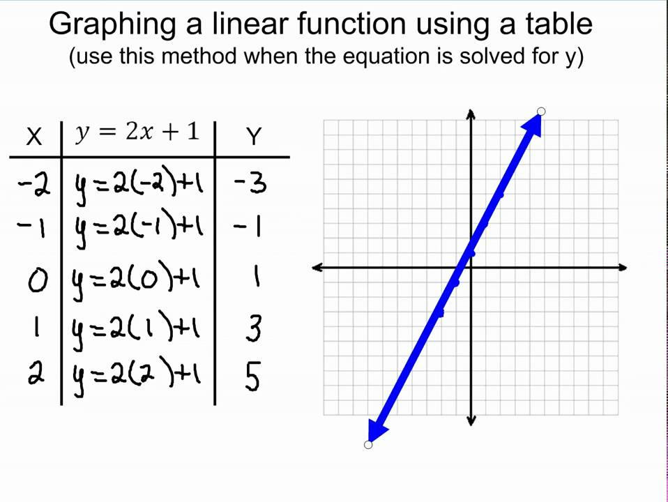 Graphing Linear Functions using Tables - YouTube