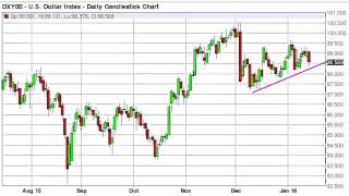 US Dollar Index Technical Analysis for January 18 2016 by FXEmpire.com