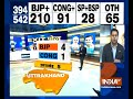 IndiaTV Exit Poll: BJP likely to win 4 out of 5 seats in Uttarakhand