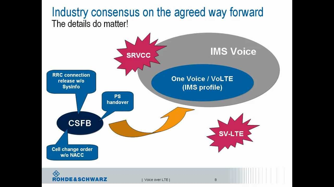 Webinar: Voice over LTE - approaches, implementation, and test solutions - YouTube
