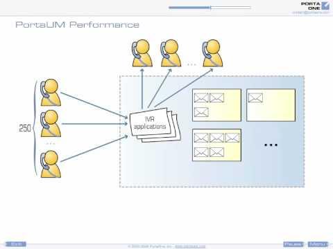 PortaSwitch / PortaUM: Performance
