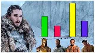 Explicación : Los Guerreros más PODEROSOS de TODO juego de tronos - Temporada 8