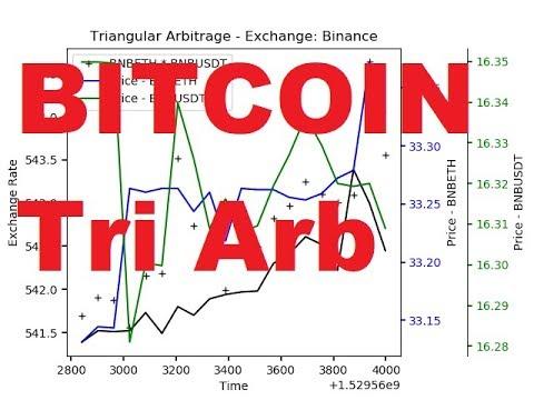 Triangular Arbitrage with Cryptocurrency - Algo Crypto Trading Bot