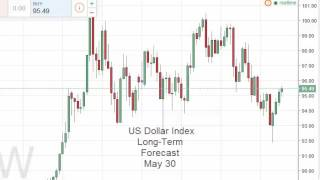 US Dollar Week Forecast for the week of May 30 2016, Technical Analysis