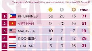 Bảng tổng sắp huy chương SEA Games 30 mới nhất:  Việt Nam  Vững số 2