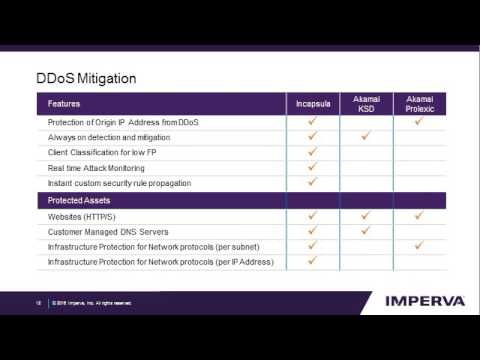 Improve Web Performance and Protection: Migrate from Akamai to Incapsula