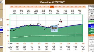 Why We Sold Walmart-It's Not Why You Think