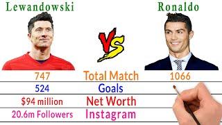 Robert Lewandowski Vs Cristiano Ronaldo Comparison - Filmy2oons