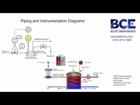 Understanding the Piping & Instrumentation Diagram in Process Control
