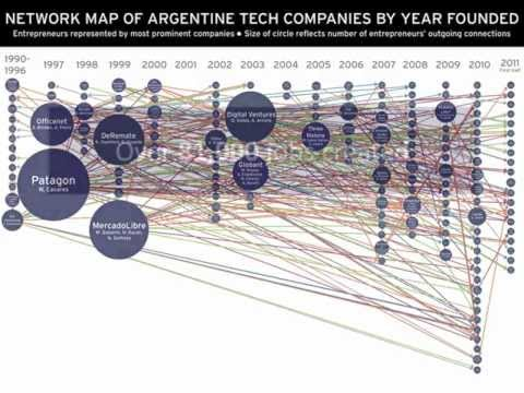The Multiplier Effect: How a Network of Entrepreneurs Created a Tech Sector in Argentina