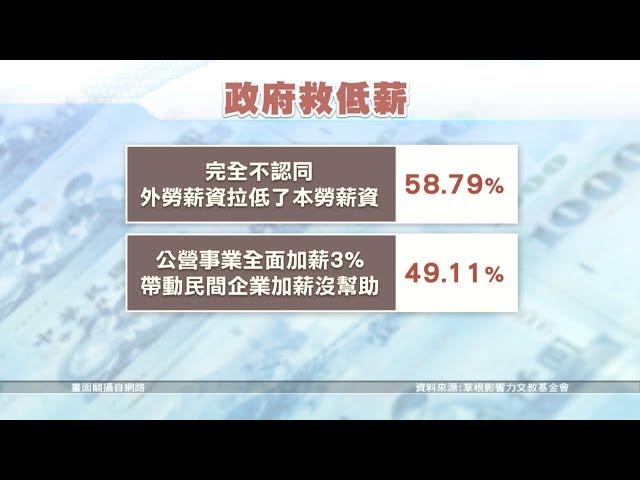5成民眾不滿意政府處理低薪問題