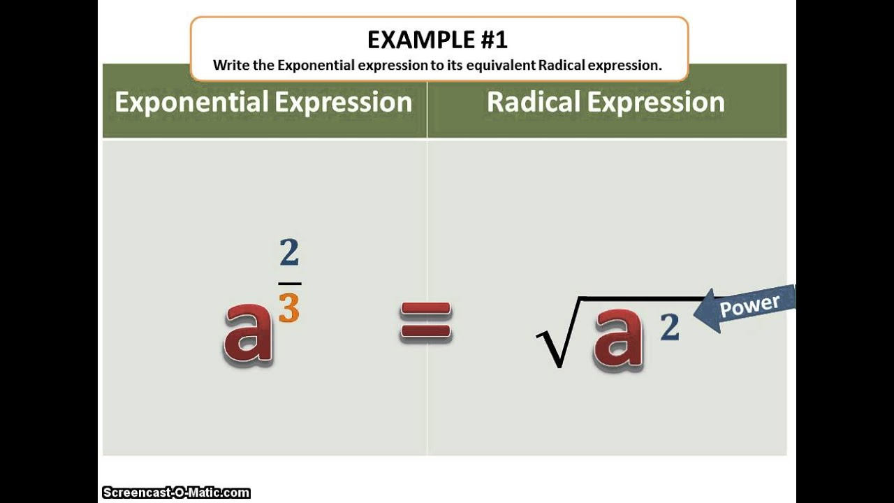 Motivation for Exponents