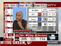 Congresss Biggest Failure Is Not Being Able To Stitch Up Alliances: Sheshadri Chari - 00:39 min - News - Video