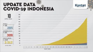 Update data Covid-19 di Indonesia (10/4/2020)