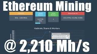 Ethereum Mining at 2,210 Mh/s
