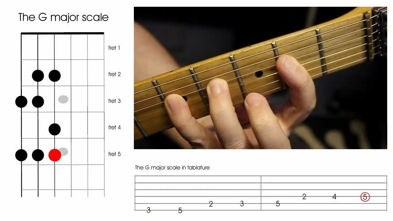 how to play the g major scale on a guitar beginners guitar lesson youtube. Black Bedroom Furniture Sets. Home Design Ideas