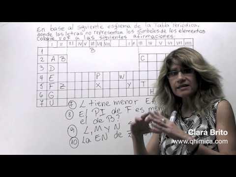 Propiedades Periódicas 7