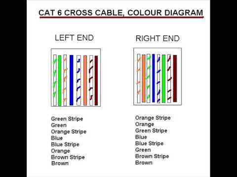 cat6 wiring diagram b cross cable cat6 - youtube