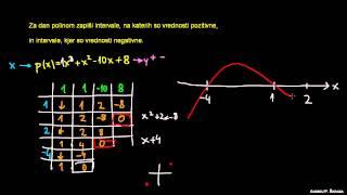 Interval polinoma 1