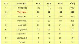 Bảng tổng sắp Huy Chương SEA Games 30: U22 Việt Nam đoạt HCV bóng đá nam