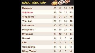 Bang Tong Sap Huy Chuong Seagame 29