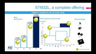 STM32L4R9 Evaluation board running a TouchGFX demo application
