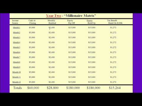 How To Become A Millionaire In Two Years Buying One House Per Month - Real Estate Investing