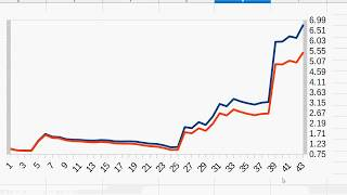 LTC/BTC Price Stats using moving averages