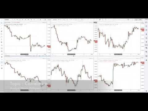 Trading Using Market Correlation - Short Video