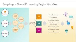Qualcomm Neural Processing SDK for Artificial Intelligence Development
