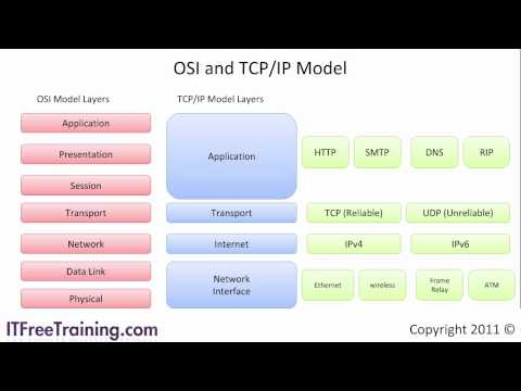 OSI & TCP/IP Model