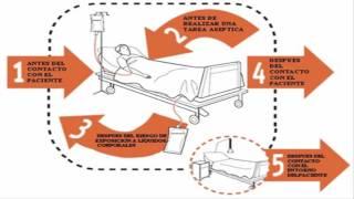 Tutorial Lavado de Manos / Enfermería