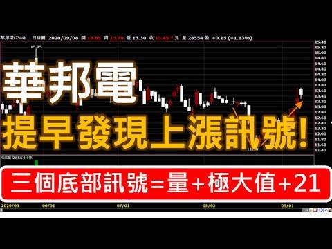 華邦電(2344) | 提早發現底部上漲訊號 | 90%投資人不知道的股市賺錢技巧 |  台股股票分析