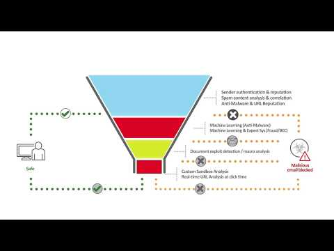 Email Security Powered by XGen™ Explained