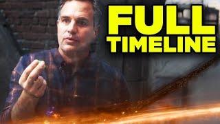 MCU Complete Timeline! (2020 Update) - Infinity Saga & Road to Phase 4