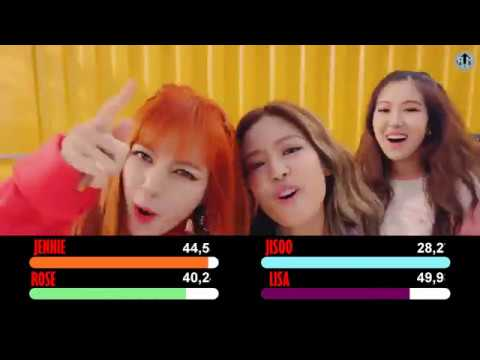 BLACKPINK - As if it's your Last (마지막처럼) : Line Distribution