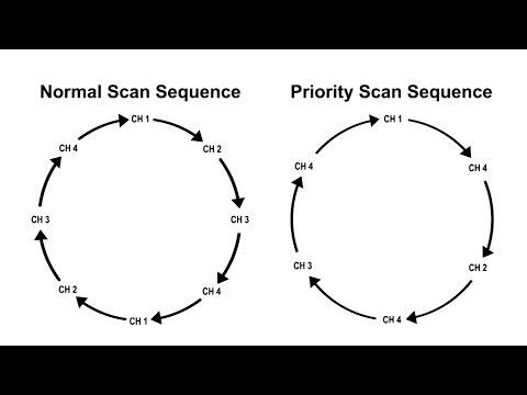 AWR Advantage Scanning