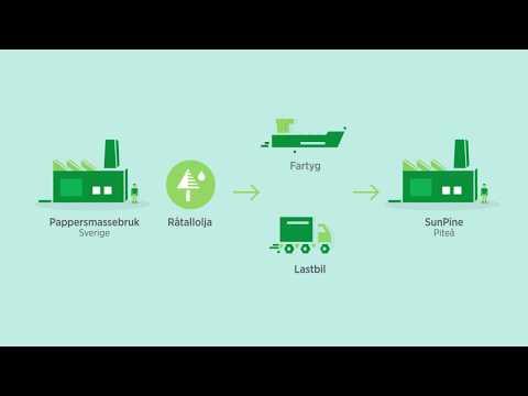 Preem produktionskedja förnybar drivmedel med tallolja 181010