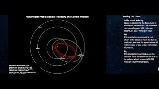 కూలంకషం గా  Parker Solar Probe (PSP) Time line