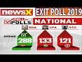 Live TV - Exit Poll Results 2019, Lok Sabha Elections, NewsX NETA: PAN-India poll-of-polls