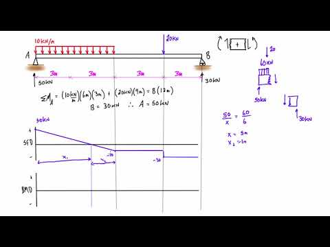 How To Draw Sfd Bmd Videomoviles