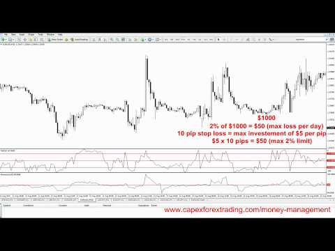 7.0 How to use 2% trading rule in money management