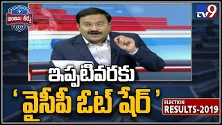 YSRCP gains with 51%, vote share, may win 130+ seats..