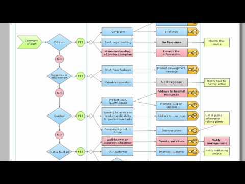 Social media response dfd flowcharts diagramming software mac pc social media response dfd flowcharts diagramming software mac pc ccuart Images